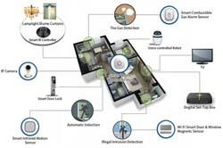 Thiết bị Smart Home